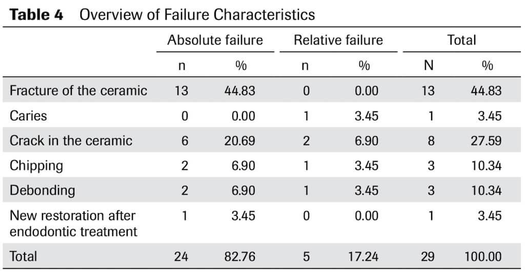 報導三瓷牙貼片失敗分析表Table4