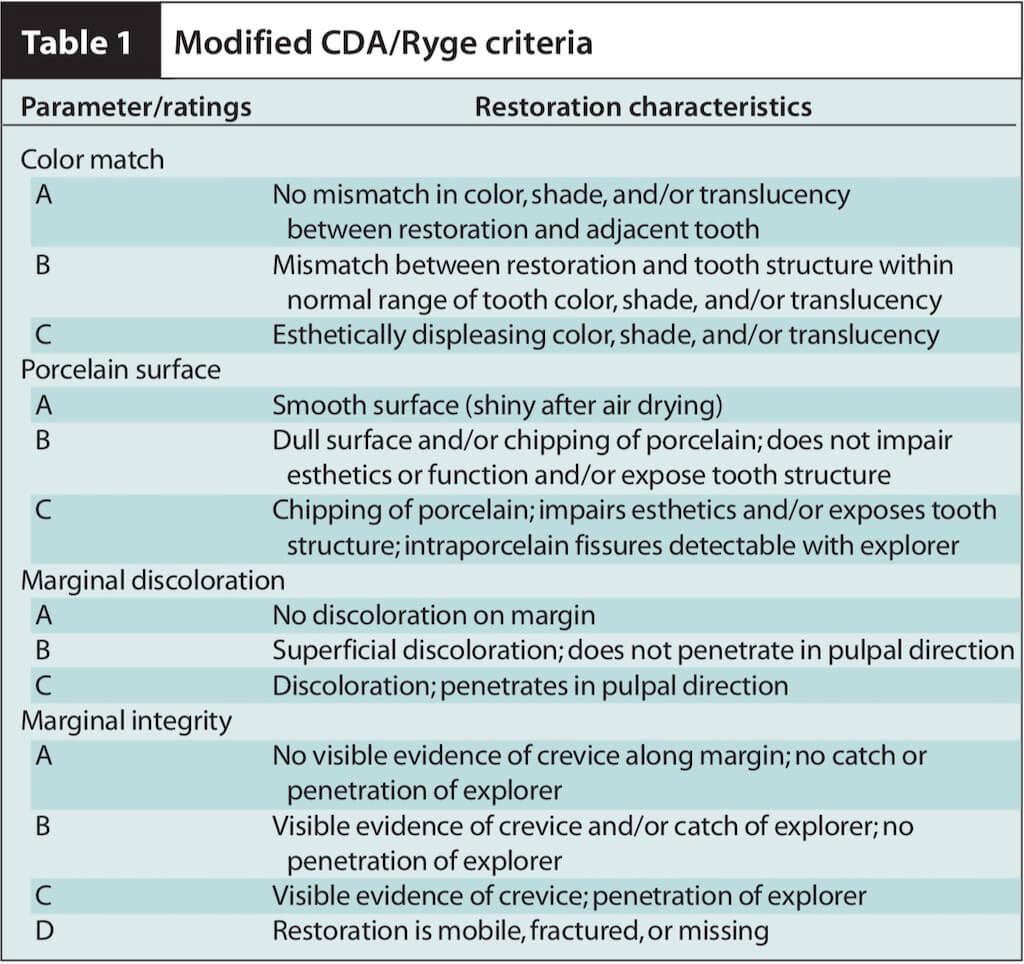 報導二瓷牙貼片追蹤分類等級表Table1